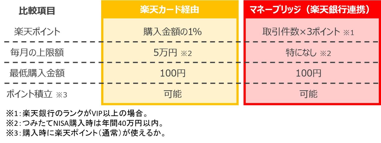 楽天証券で楽天ポイントを獲得する比較表