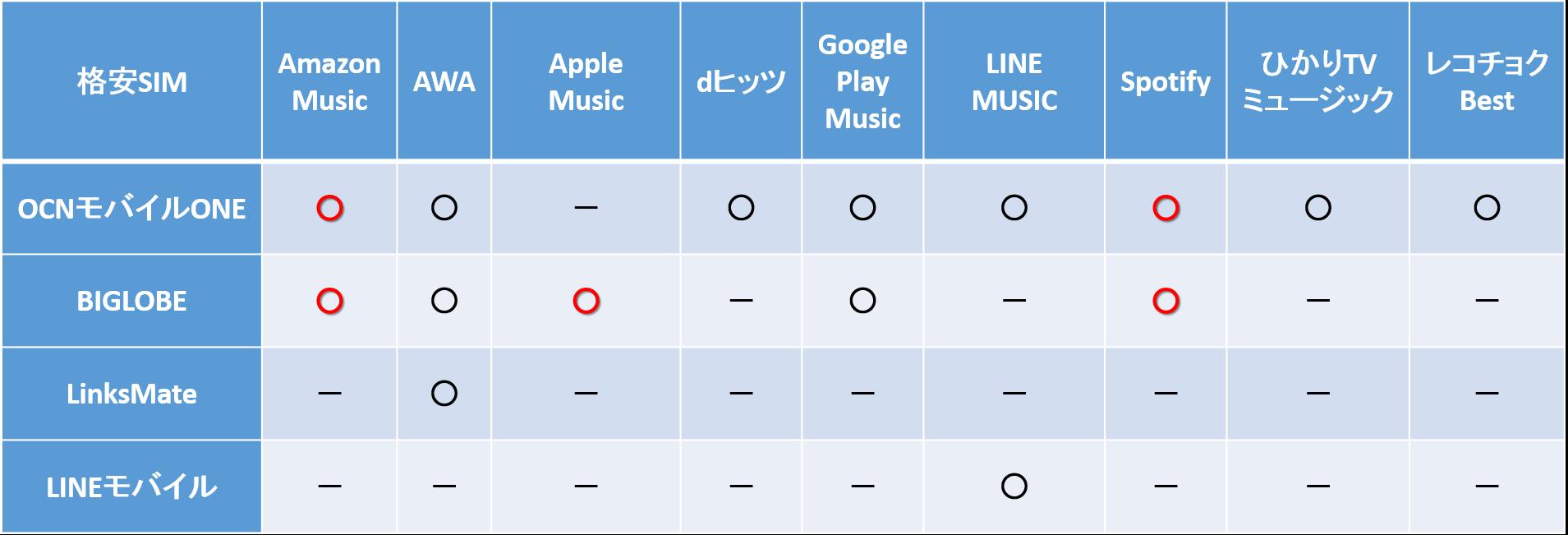格安SIMのMUSICカウントフリー比較表