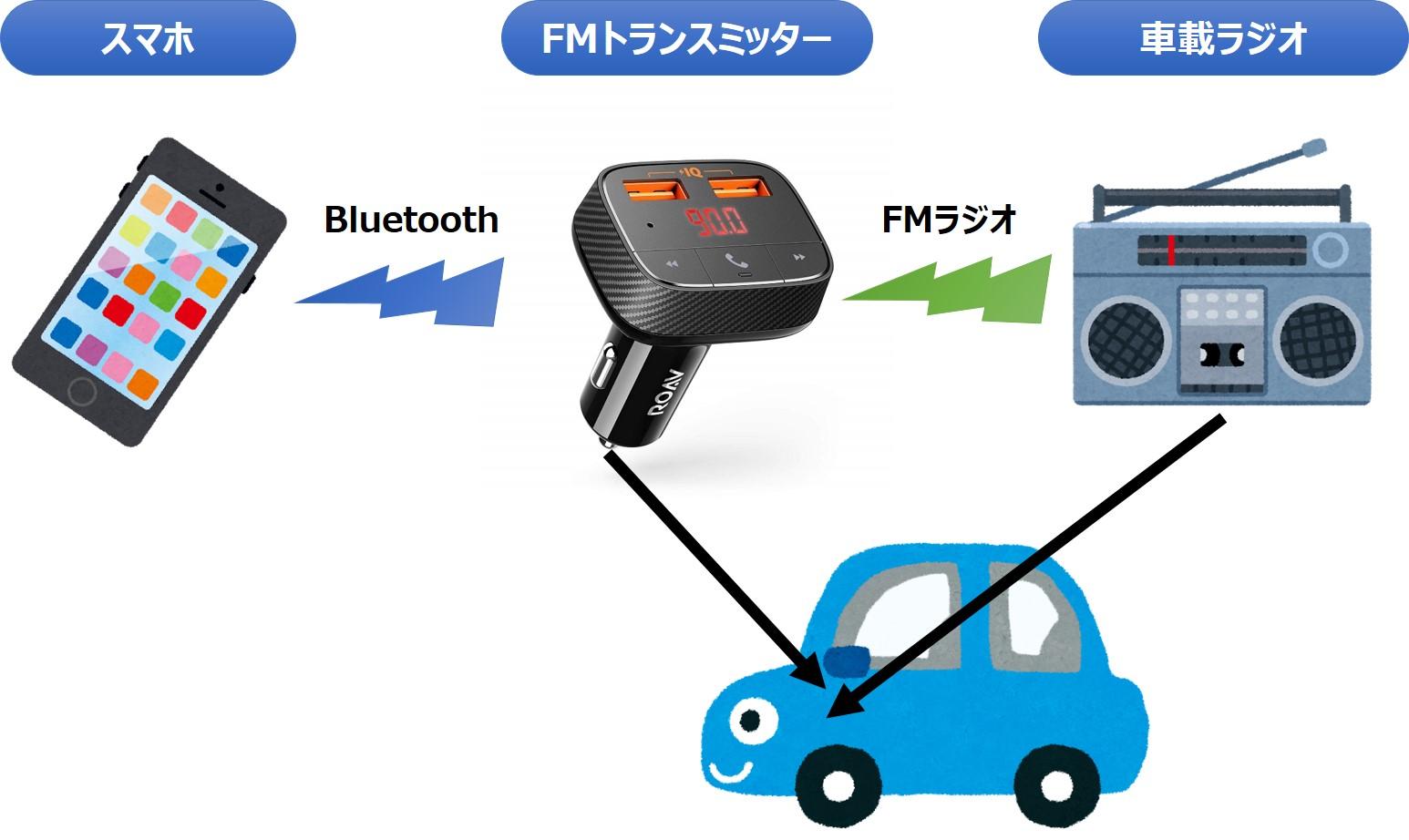 FMトランスミッターの仕組み
