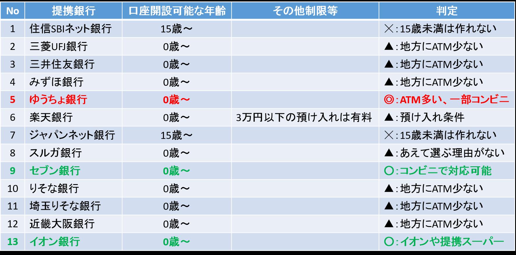 SBI証券の即時入金サービス対応銀行の比較表