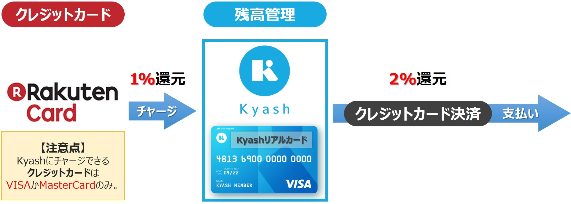 Kyashを使った還元率を3%にする方法