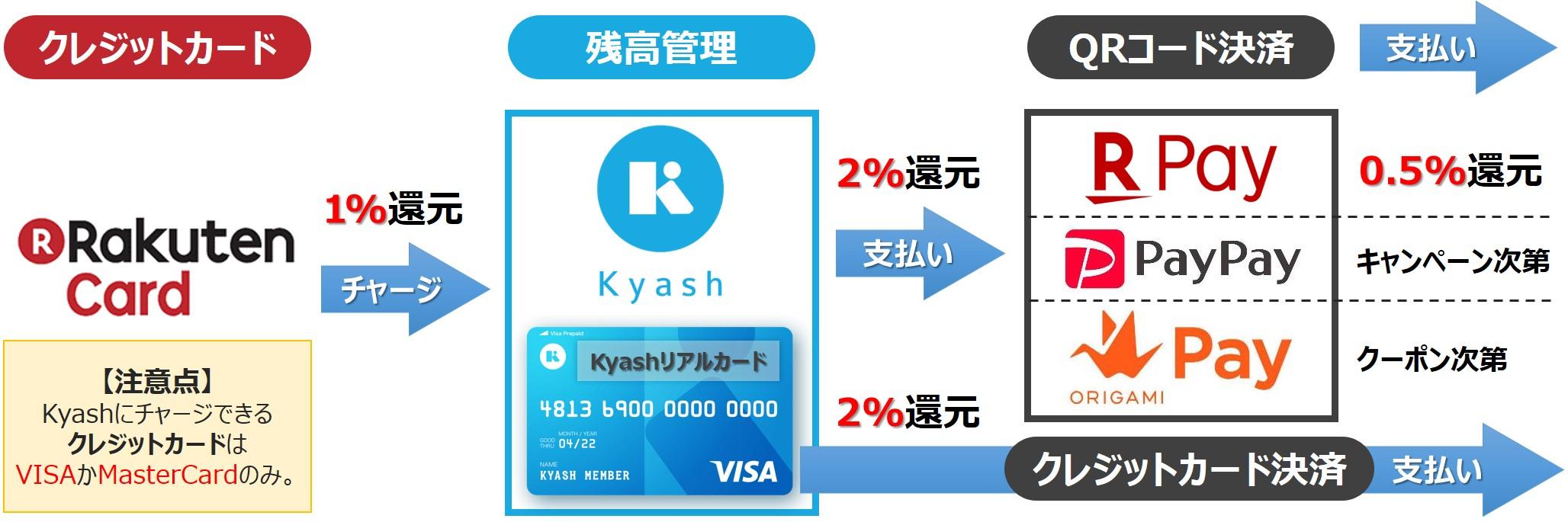QRコード決済の支払い元をKyashにしてお得かつ簡単に管理