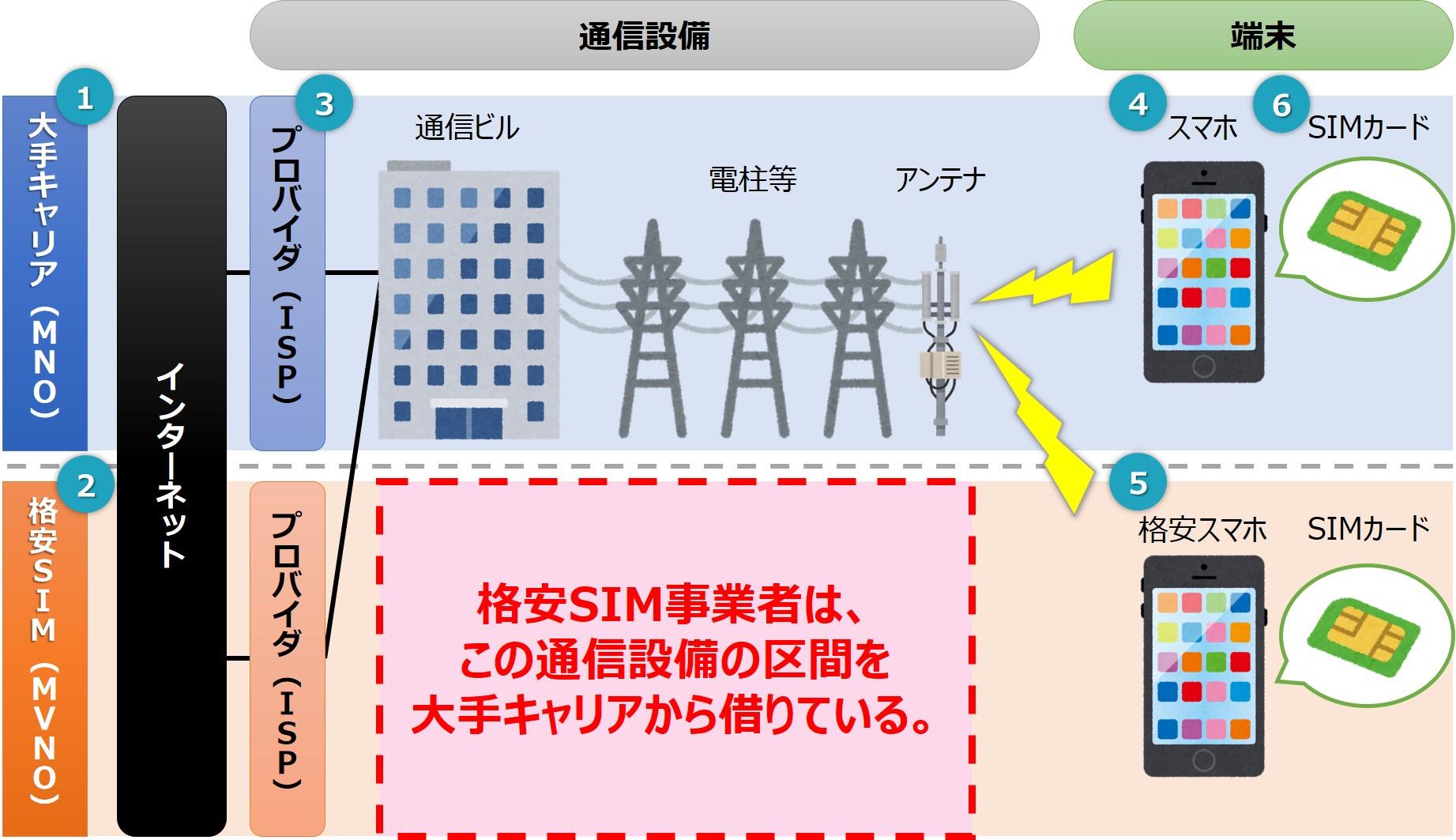 格安SIMの仕組み(図解)