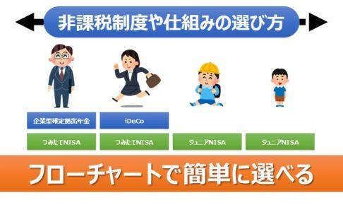 アイキャッチ画像:フローチャートで簡単!非課税制度や仕組みの選び方【iDeCo、つみたてNISA、ポイント投資等】