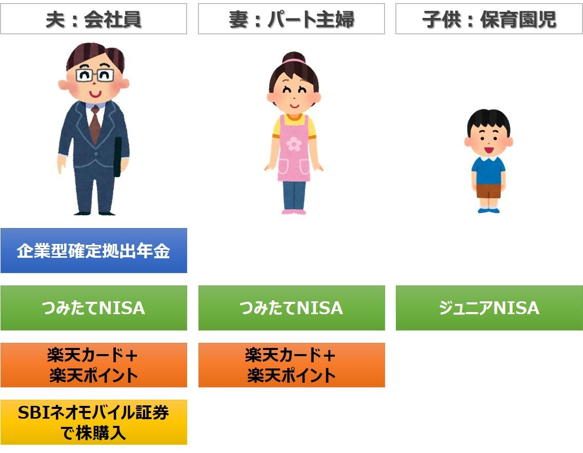 組合せモデル:3人家族(会社員の夫、扶養内のパート主婦、保育園児)