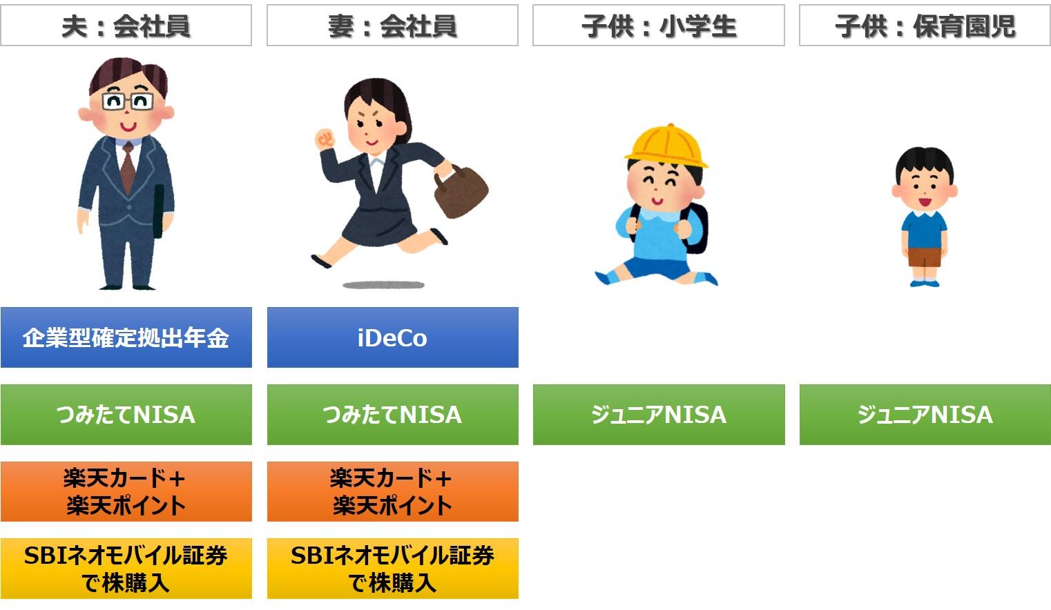 組合せモデル:4人家族(共働き夫婦、小学生、保育園児)