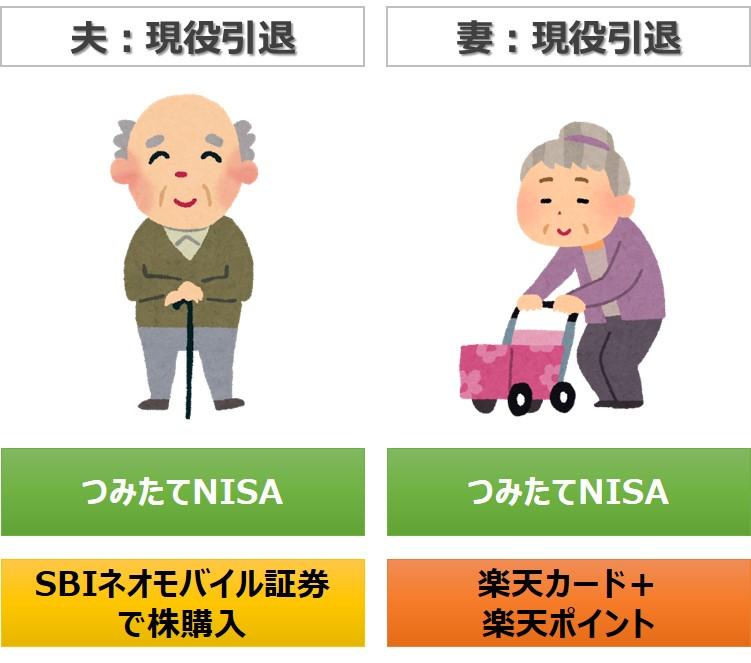 組合せモデル:60代夫婦(仕事は引退、子供は成人済み or いない)