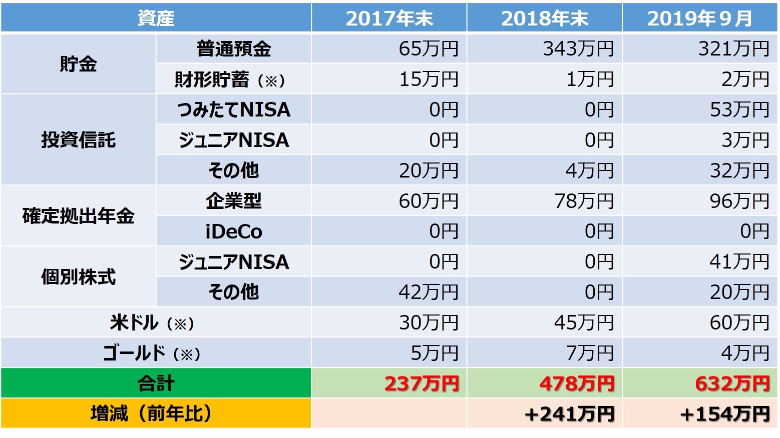 資産推移(表)