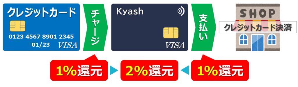 Kyashの仕組み