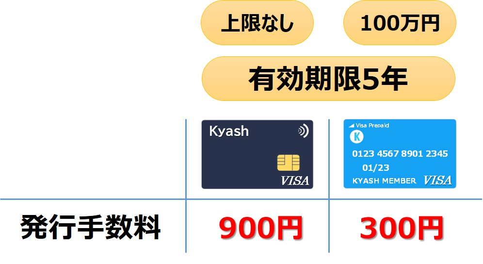 Kyashの発行手数料