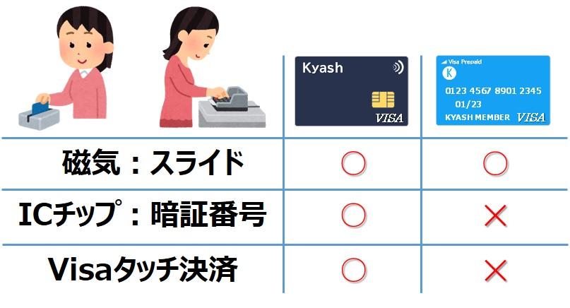 Kyash新旧カード比較_対応決済方法