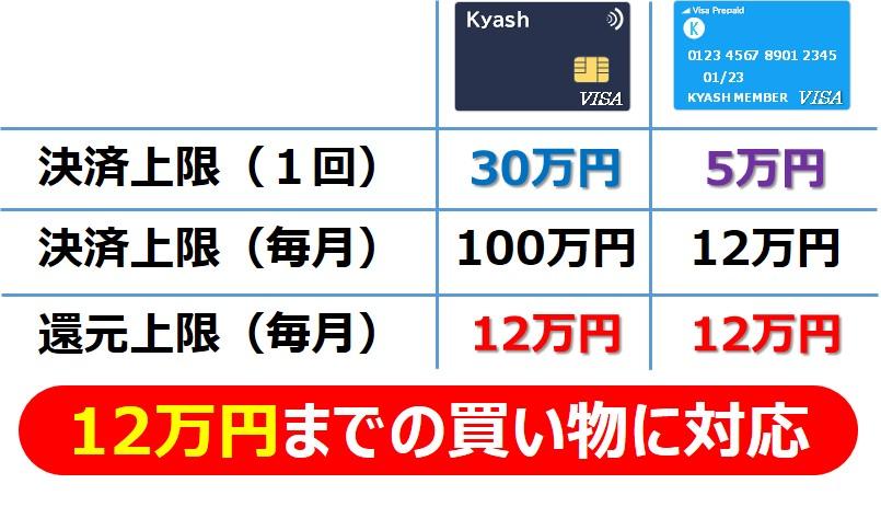 Kyash新旧カード比較_決済上限(12万円までの買い物に対応)