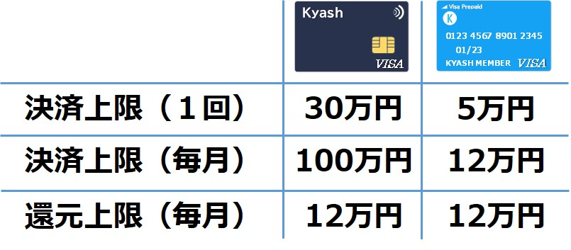 Kyash新旧カード比較_決済上限