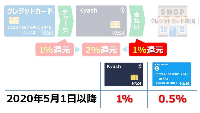 Kyash新旧カード比較_還元率