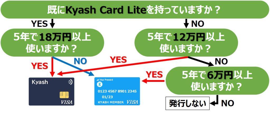 Kyash発行手数料のフローチャート