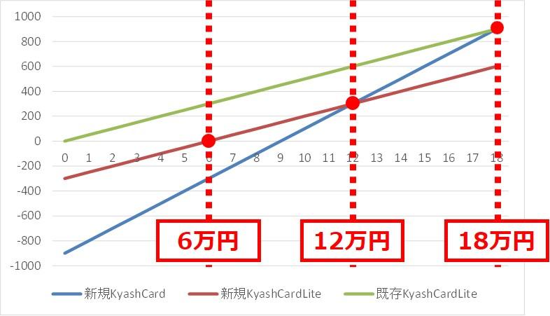 Kyash発行手数料の損益分岐点